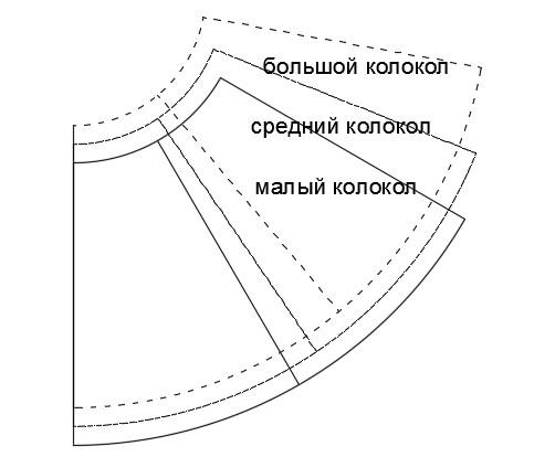 Как сшить юбку колокол для начинающих